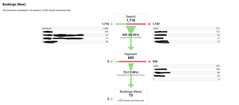 Google Analytics Booking Conversion Funnel